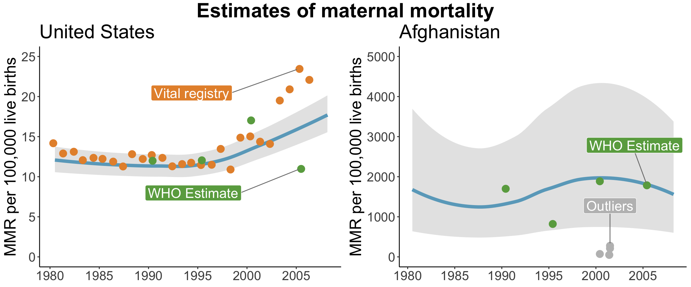 Estimates of the maternal mortality rate in the United States and Afghanistan, [@hogan:2010]. Visualized by Yours Truly based on values extracted from published plots.