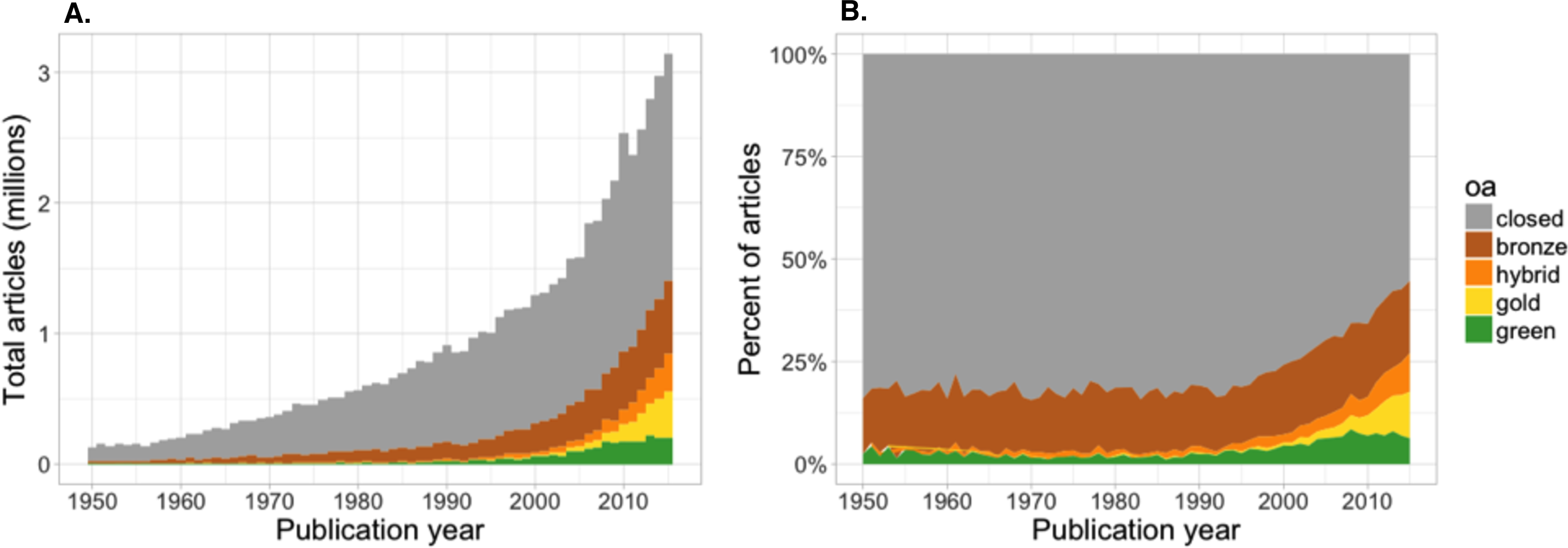The number and proportion of open access articles split between Gold, Green, Hybrid, Bronze and closed access [from 1950 - 2016; @piwowar2018]. To learn about the open access classification system, see [here](https://en.wikipedia.org/wiki/Open_access).