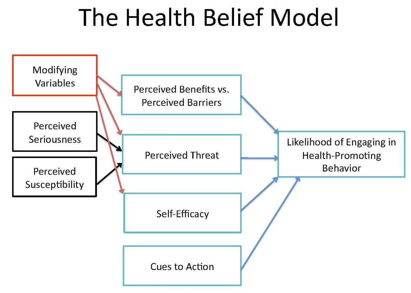 6 The Role Of Theory In Global Health Global Health Research Designs And Methods