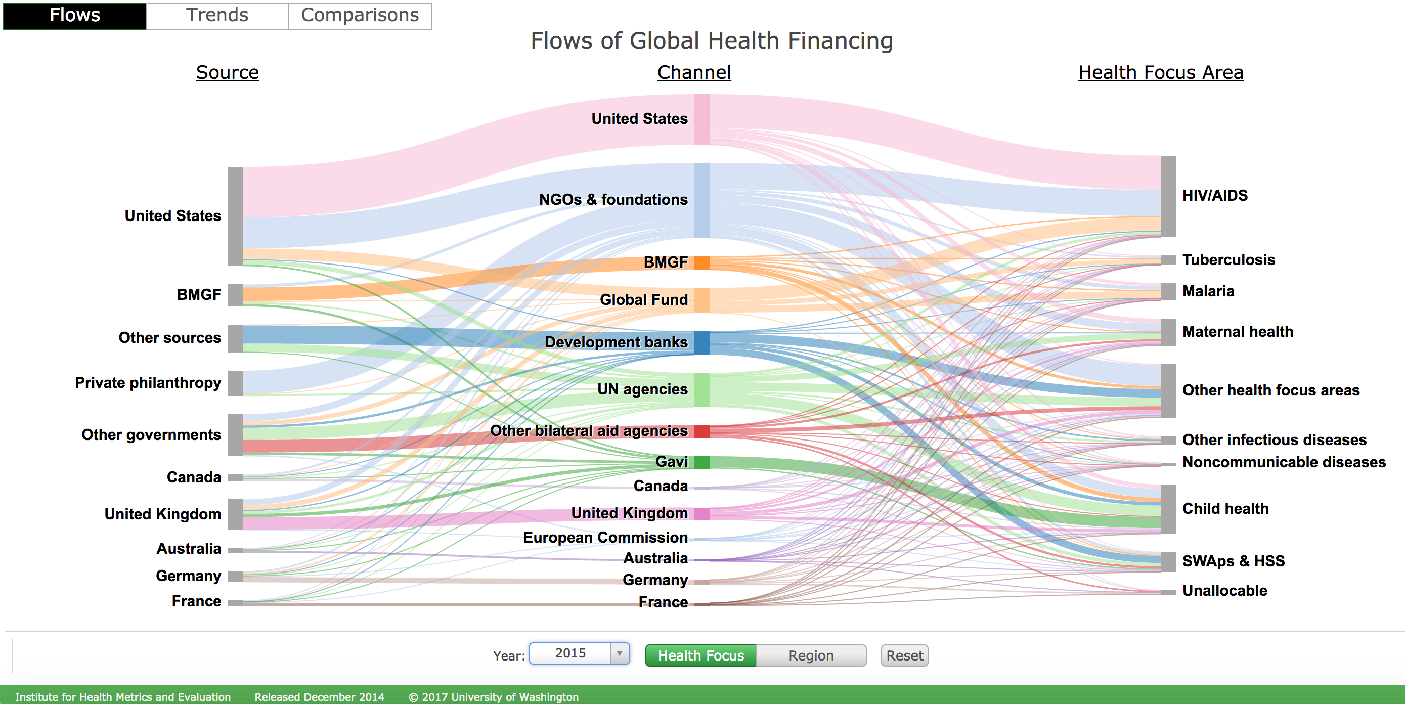 Flows of global health financing. Abbreviations: BMGF, Bill & Melinda Gates Foundation; SWAps & HSS, sector-wide approaches and health-sector support; Gavi, the Vaccine Alliance. Source: Institute for Health Metrics and Evaluation, http://vizhub.healthdata.org/fgh/